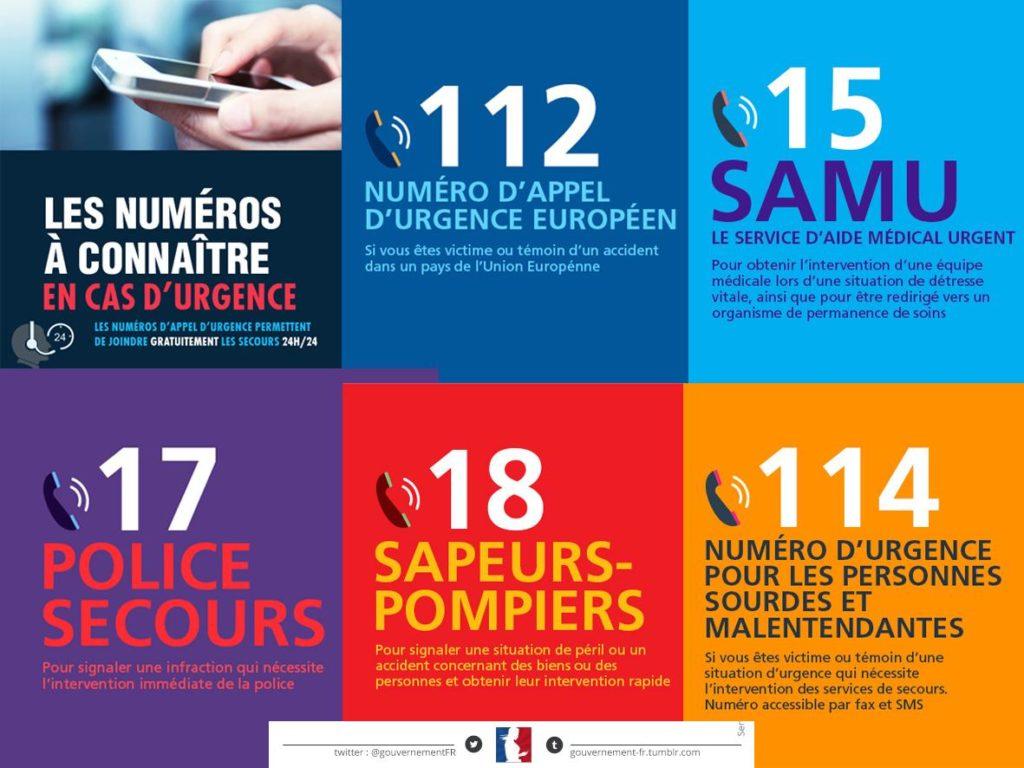 Numéros d'urgence nationaux : le 112 (numéro d'appel d'urgence européen), le 15 (SAMU), le 17 (Police Secours), le 18 (Sapeurs-pompiers) et le 114 (Numéro d'urgence pour personnes sourdes et malentendantes)